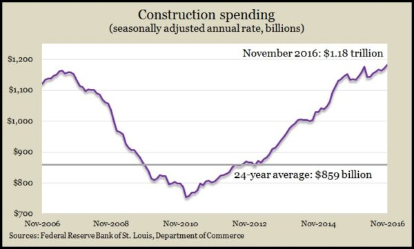 construction-spending-11-16