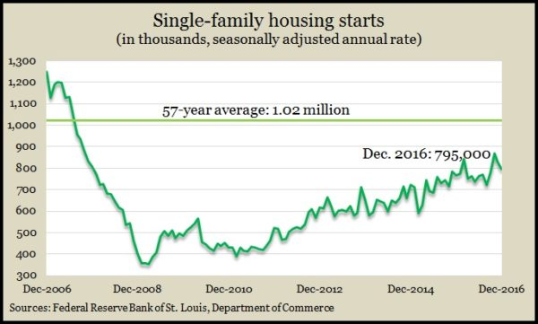 single-family starts Dec 2016