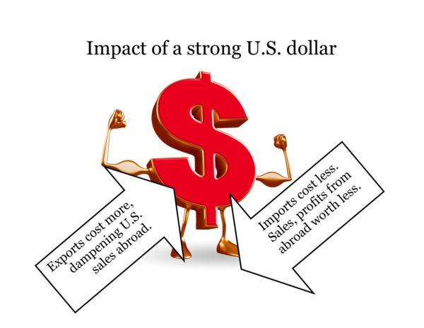 Dollar exports imports