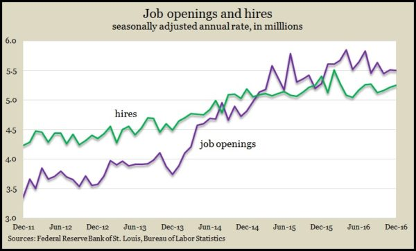 Job openings_hires Dec 2016
