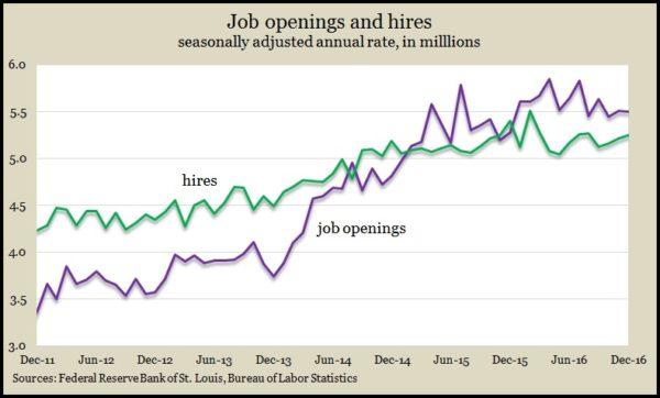 Job openings_hires Dec 2016