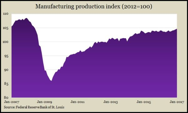 Manufacturing production Jan 2017
