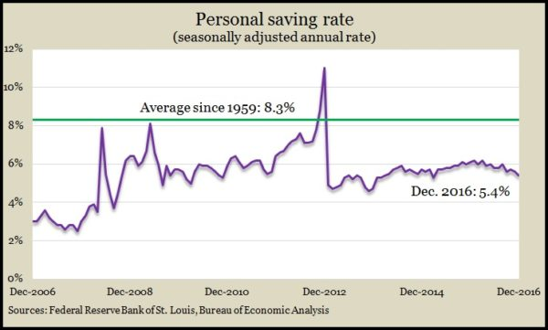 personal saving Dec 2016