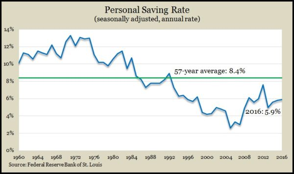 personal saving annual 2016