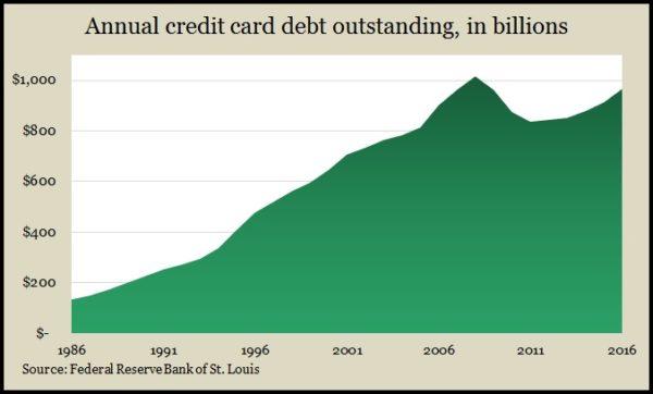 revolving credit 12.16