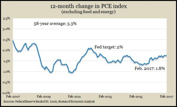 Core PCE index Feb 2017