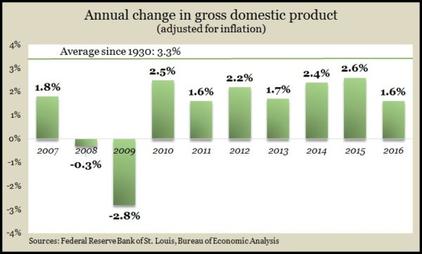 Real GDP 2016