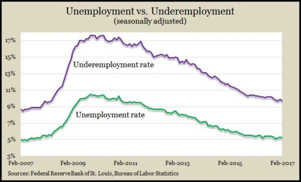Underemployment Feb 2016