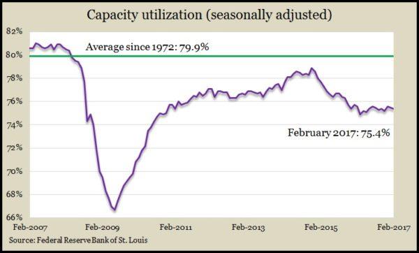 capacity Feb17