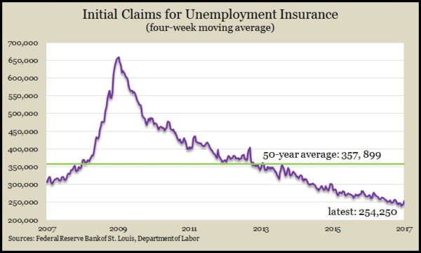 initial claims 3 17