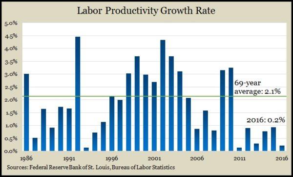 productivity 2016