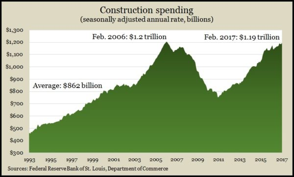 construction spending 2.17