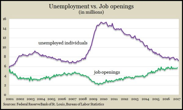 job openings_unemployed Feb 2017