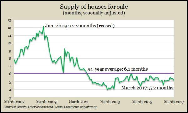 new homes supply Mar 2017