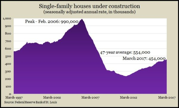 single-family March 2017
