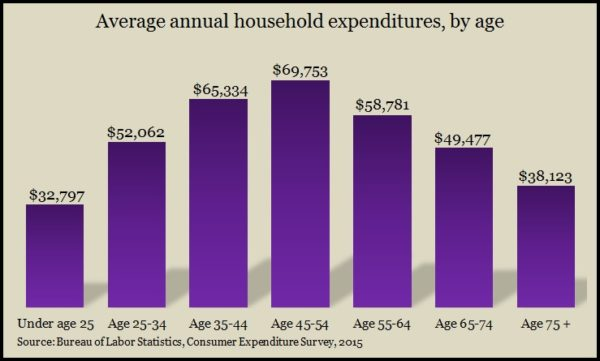 spending by age 2015