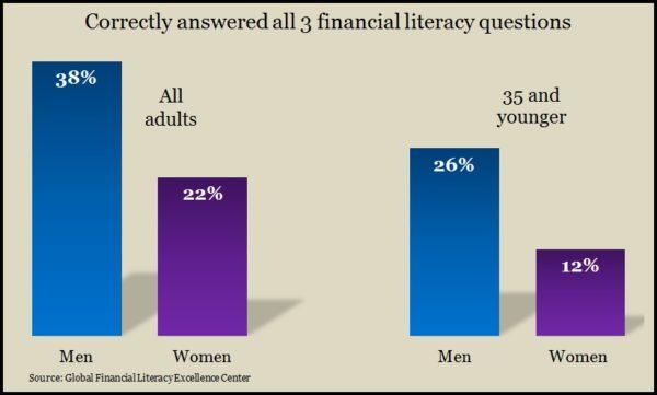 Fi Literacy
