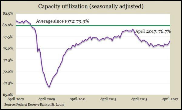 capacity Apr 17