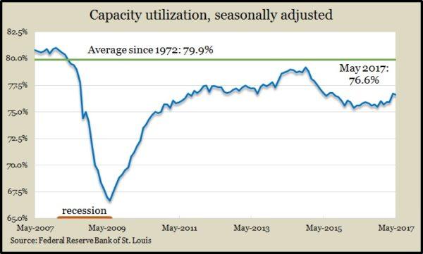Capacity May 2017