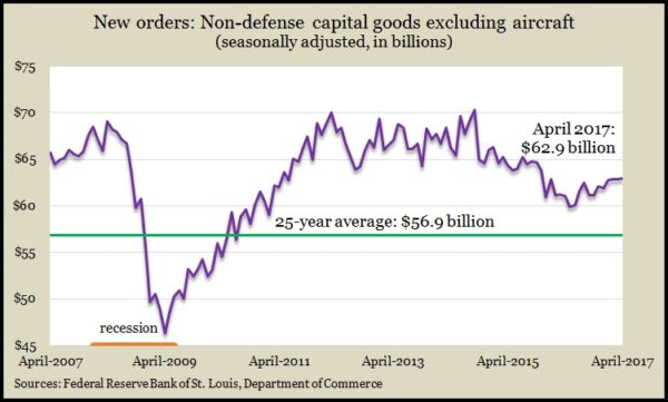 Capital orders except defense, aircraft Apr 2017