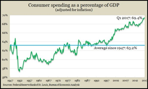 consumer spending vs GDP