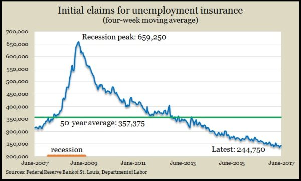 initial claims June 17