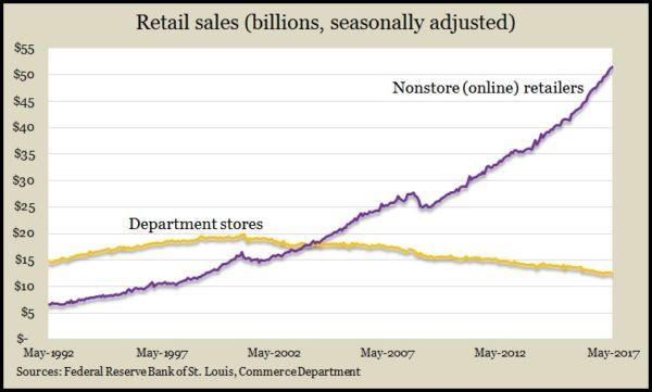 retail sales dept. online 5.17
