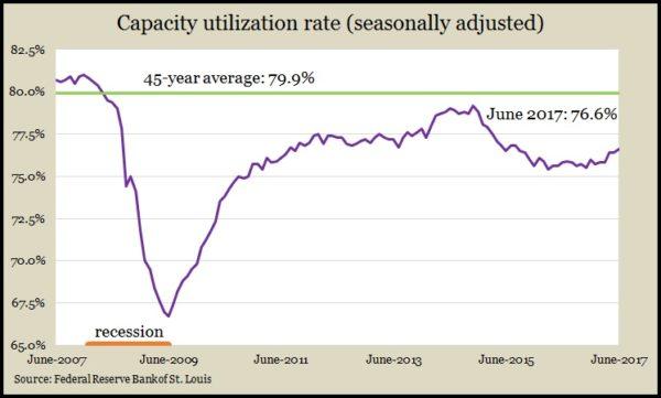 Capacity June 2017