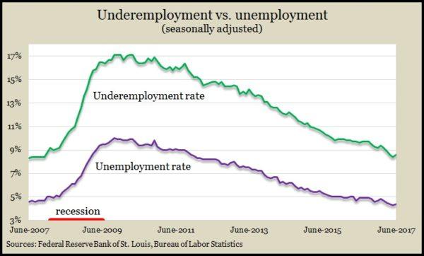 Underemployment June2017
