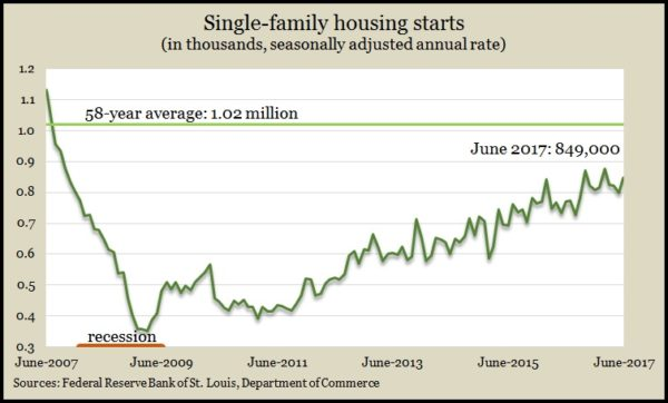 single-family June 2017