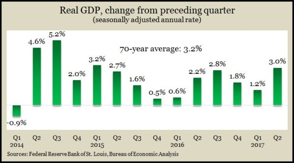 GDP 2Q 2017