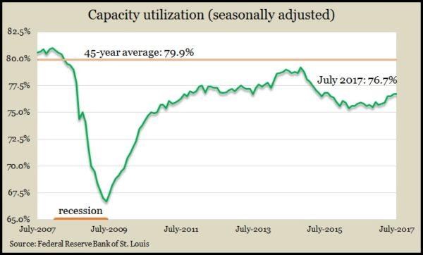 capacity July 17