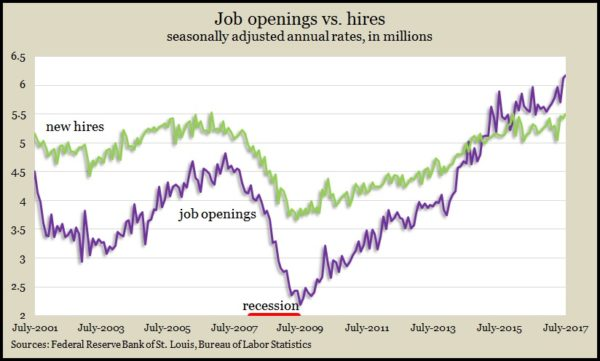 Job openings_hires July 2017