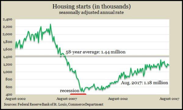 housing starts 8.17