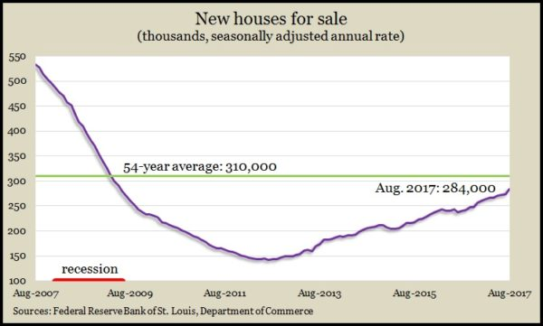 new homes for sale Aug 2017