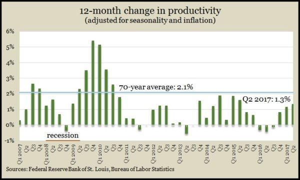productivity 2q2017