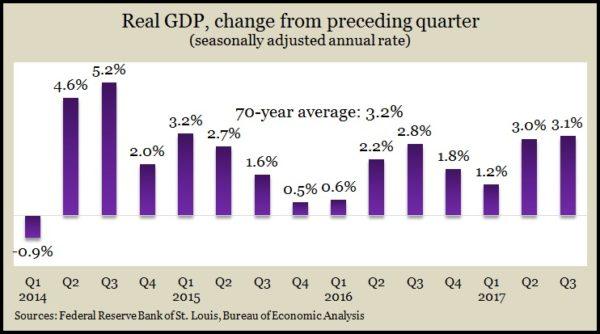3Q GDP 2017