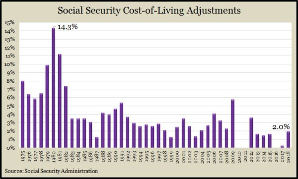Social Security COLA 2018