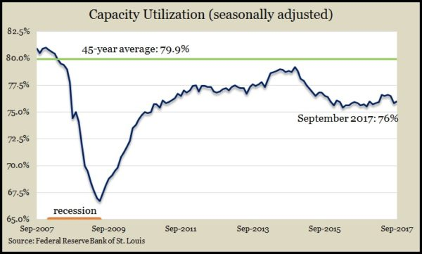 capacitySep17