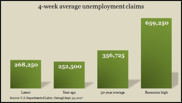 jobless claims_10_17