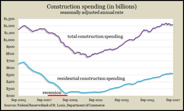 construction spending 9.17
