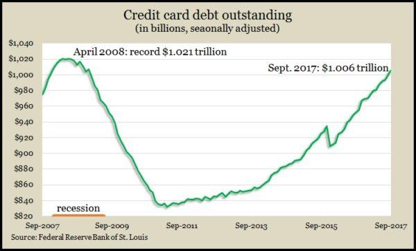 credit card_Sept_.2017