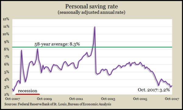 personal saving Oct 2017