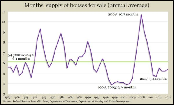 house supply 2017