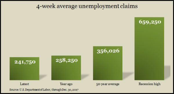 jobless claims Dec 2017