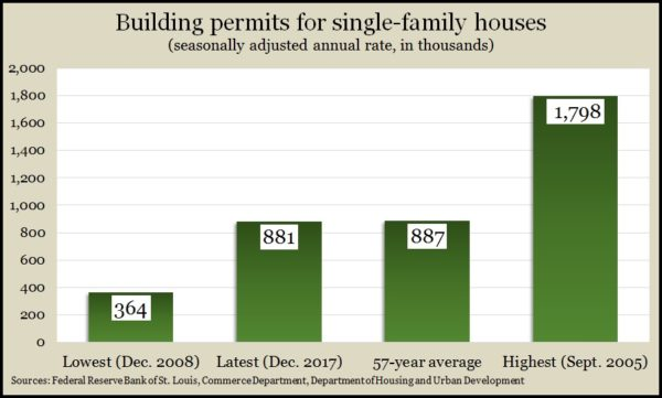 single-family permits Dec 2017