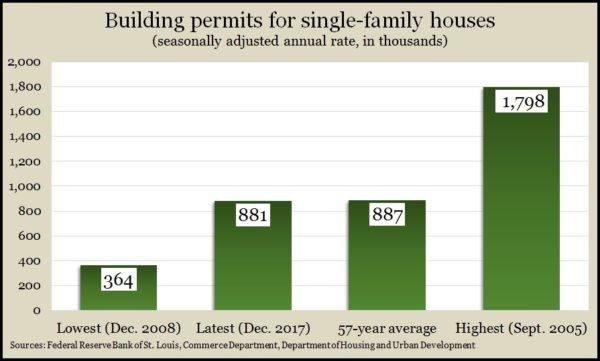 single-family permits Dec 2017