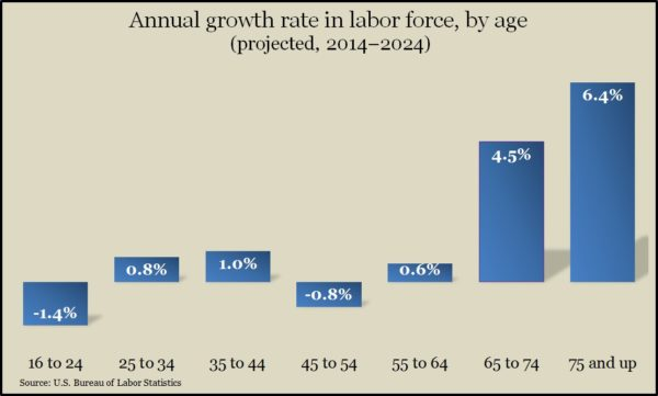 labor growth by age