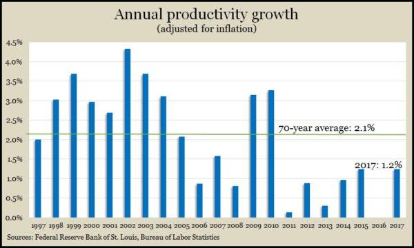 productivity 2017