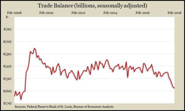 Trade Balance 2.18